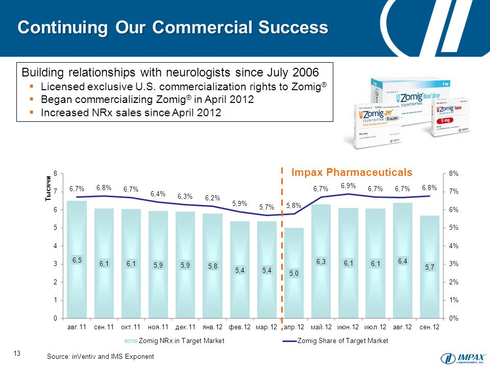 Continuing Our Commercial Success 13 Building relationships with neurologists since July 2006  Licensed exclusive U.S.