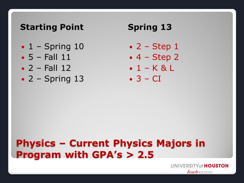 Physics – Current Physics Majors in Program with GPA's > 2.5 Starting Point Spring 13 1 – Spring 10 5 – Fall 11 2 – Fall 12 2 – Spring 13 2 – Step 1 4