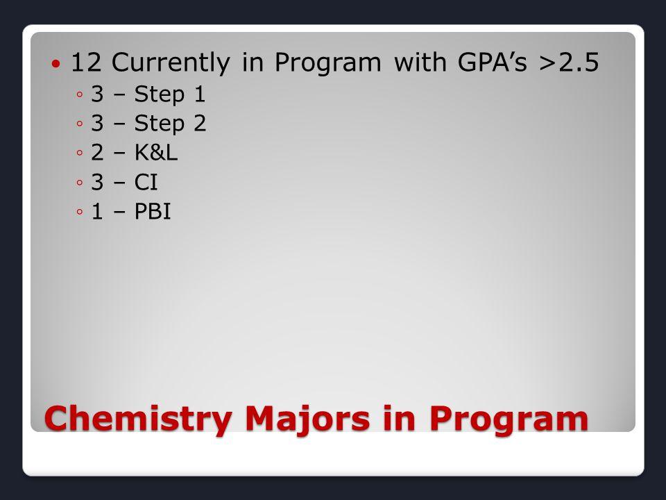 Chemistry Majors in Program 12 Currently in Program with GPA's >2.5 ◦3 – Step 1 ◦3 – Step 2 ◦2 – K&L ◦3 – CI ◦1 – PBI