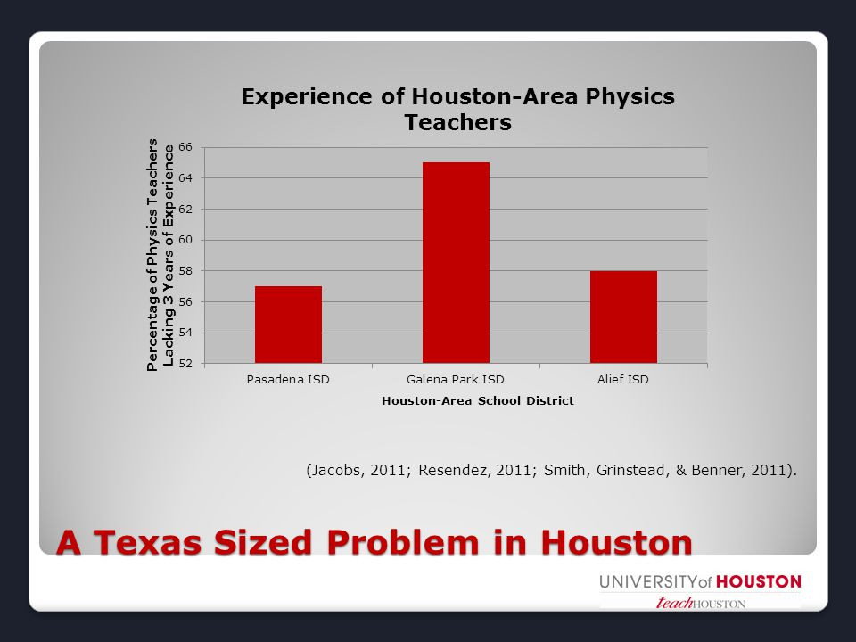 A Texas Sized Problem in Houston (Jacobs, 2011; Resendez, 2011; Smith, Grinstead, & Benner, 2011).