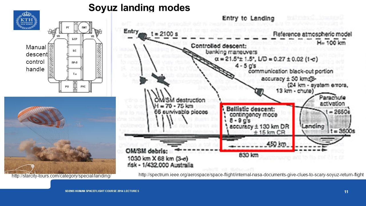 Soyuz landing modes 11 SD2905 HUMAN SPACEFLIGHT COURSE 2014 LECTURE 5 http://spectrum.ieee.org/aerospace/space-flight/internal-nasa-documents-give-clu