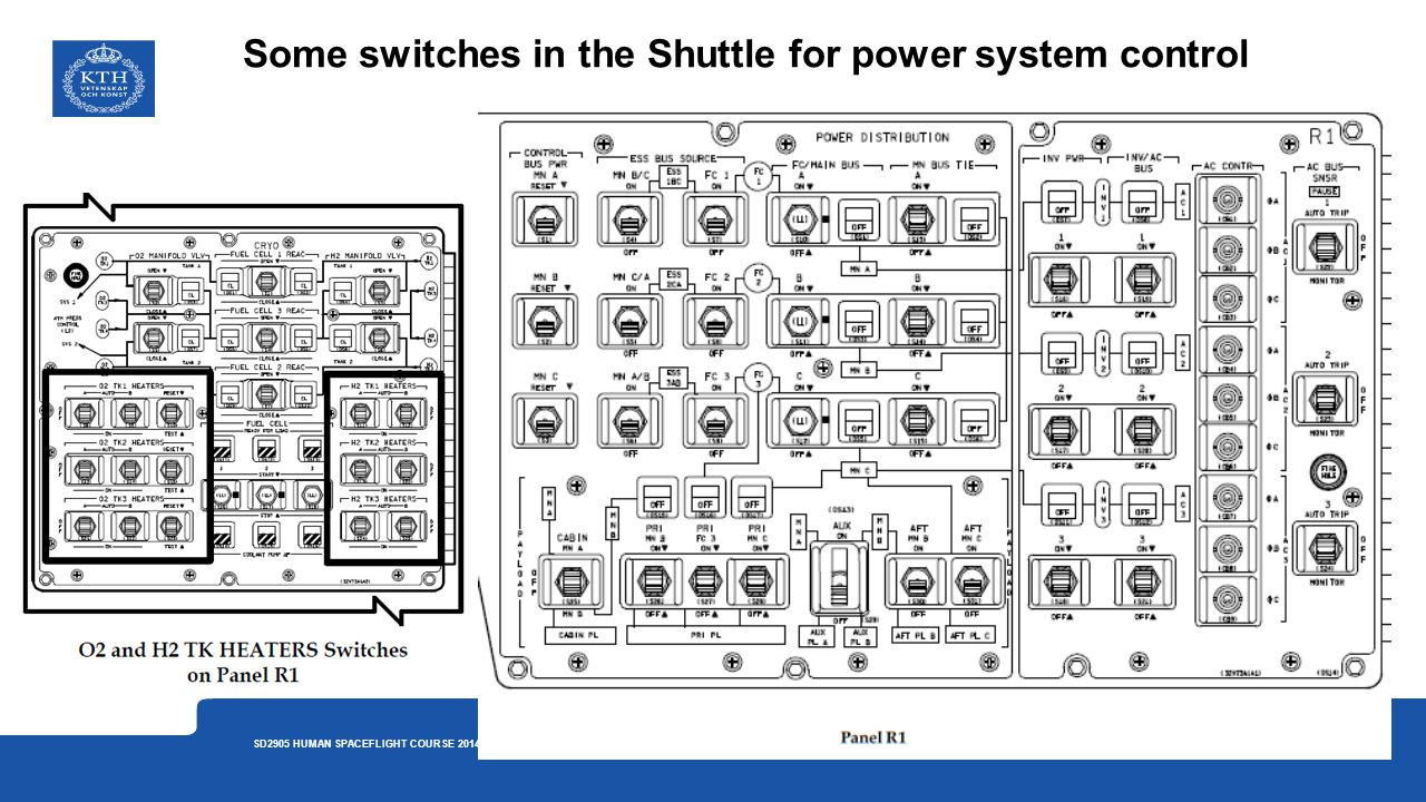 Some switches in the Shuttle for power system control 6 SD2905 HUMAN SPACEFLIGHT COURSE 2014 LECTURE 5