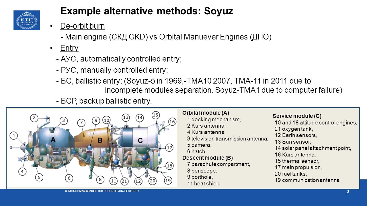 Example alternative methods: Soyuz De-orbit burn - Main engine (СКД CKD) vs Orbital Manuever Engines (ДПО) Entry - АУС, automatically controlled entry; - РУС, manually controlled entry; - БС, ballistic entry; (Soyuz-5 in 1969,-TMA10 2007, TMA-11 in 2011 due to incomplete modules separation.