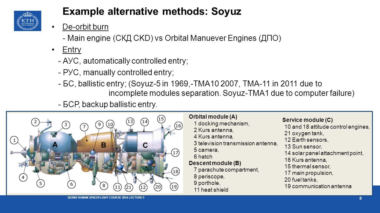Example alternative methods: Soyuz De-orbit burn - Main engine (СКД CKD) vs Orbital Manuever Engines (ДПО) Entry - АУС, automatically controlled entry
