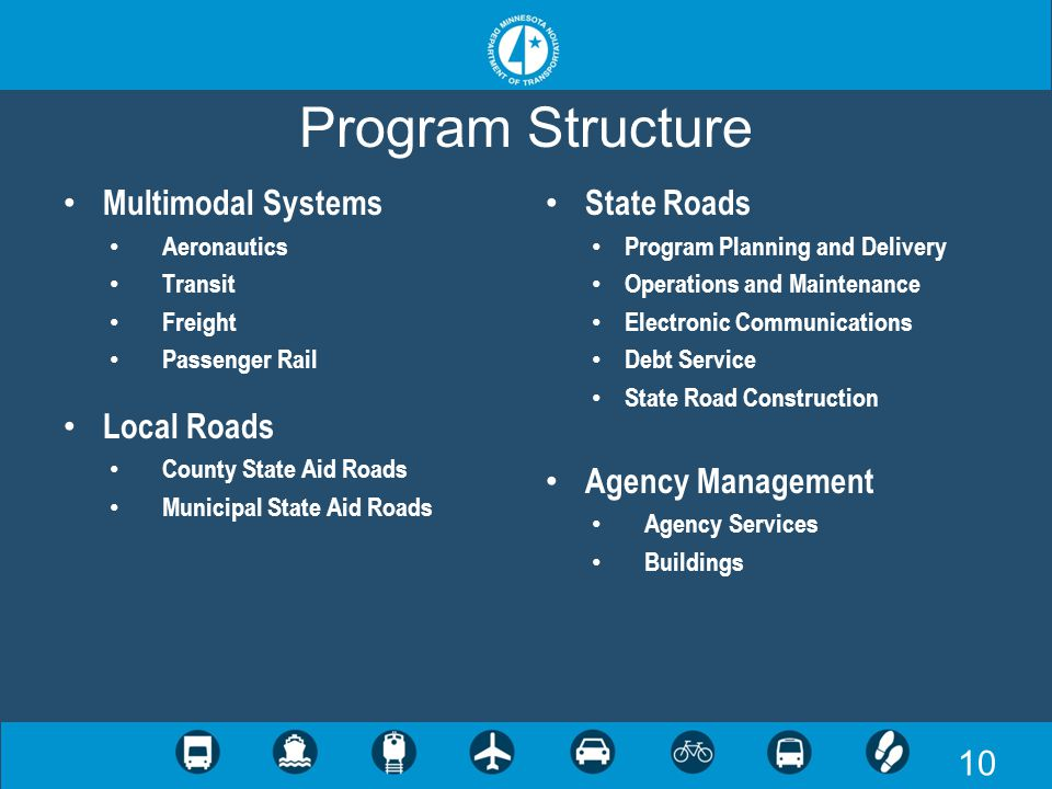 10 Program Structure Multimodal Systems Aeronautics Transit Freight Passenger Rail Local Roads County State Aid Roads Municipal State Aid Roads State Roads Program Planning and Delivery Operations and Maintenance Electronic Communications Debt Service State Road Construction Agency Management Agency Services Buildings