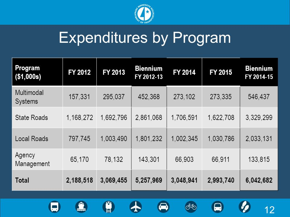 12 Expenditures by Program Program ($1,000s) FY 2012FY 2013 Biennium FY 2012-13 FY 2014FY 2015 Biennium FY 2014-15 Multimodal Systems 157,331295,03745