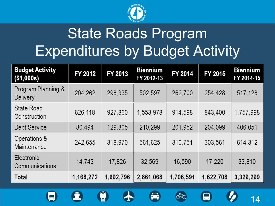 14 State Roads Program Expenditures by Budget Activity Budget Activity ($1,000s) FY 2012FY 2013 Biennium FY 2012-13 FY 2014FY 2015 Biennium FY 2014-15