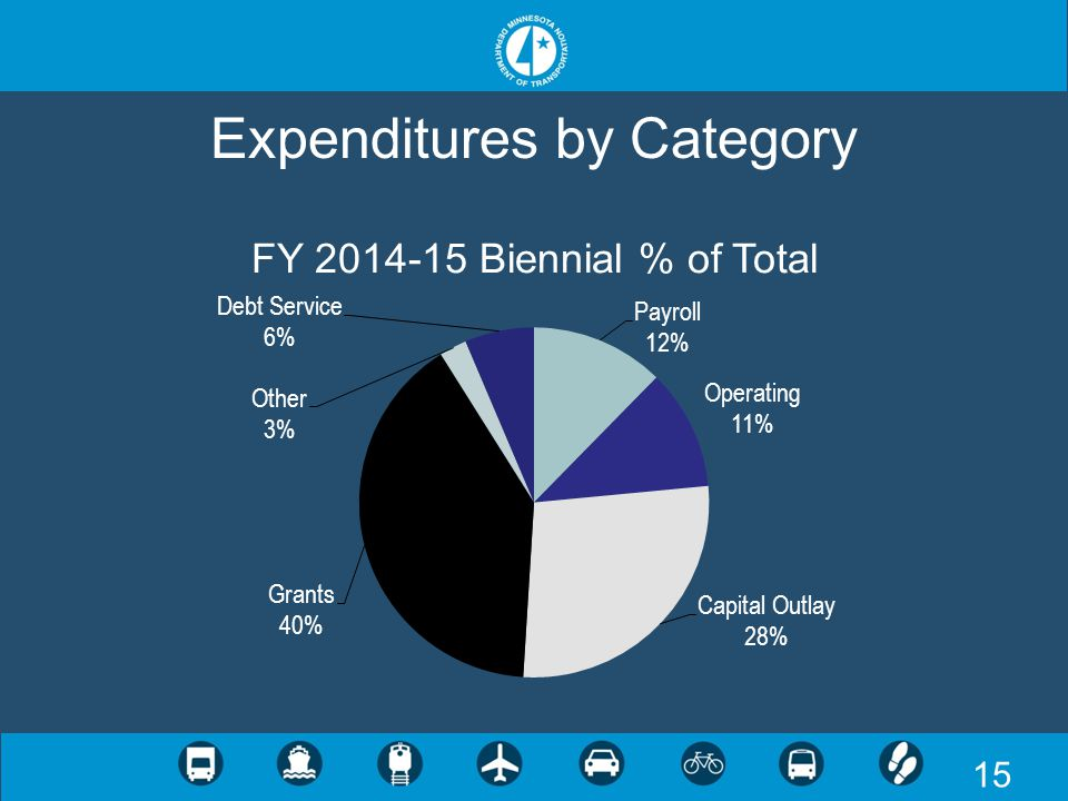 15 Expenditures by Category