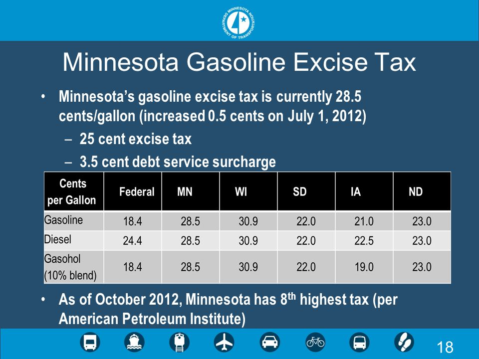 18 Minnesota Gasoline Excise Tax Minnesota's gasoline excise tax is currently 28.5 cents/gallon (increased 0.5 cents on July 1, 2012) – 25 cent excise