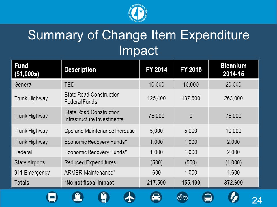 24 Summary of Change Item Expenditure Impact Fund ($1,000s) DescriptionFY 2014FY 2015 Biennium 2014-15 GeneralTED10,000 20,000 Trunk Highway State Roa