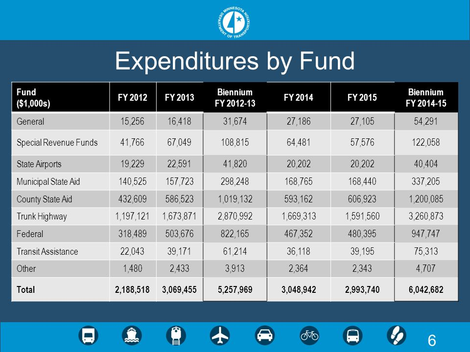 7 Biennial Changes by Fund Fund ($1,000s) Biennium FY 2012-13 Biennium FY 2014-15 $ Change% ChangeKey Changes General31,67454,29122,61771.4%$20M TED Special Revenue Funds108,815122,05813,24312.2% Forecast revenue: $31M partnership for Dresbach bridge State Airports41,82040,404-1,416-3.4%-$1M approp reduction Municipal State Aid298,248337,20538,95713.1%$38M direct approps increase County State Aid1,019,1321,200,085180,95317.8%$176M direct approps increase Trunk Highway2,870,9923,260,873389,88113.6% $263M MAP-21 federal funds, $196M debt service, $75M SRC increase Federal822,165947,747125,58215.3% $50M aeronautics, $40M transit, $17M planning & delivery Transit Assistance61,21475,31314,09923.0% Forecast revenue: $7M MV lease, $5M MVST Other3,9134,70779420.3% Total5,257,9696,042,682784,71314.9%