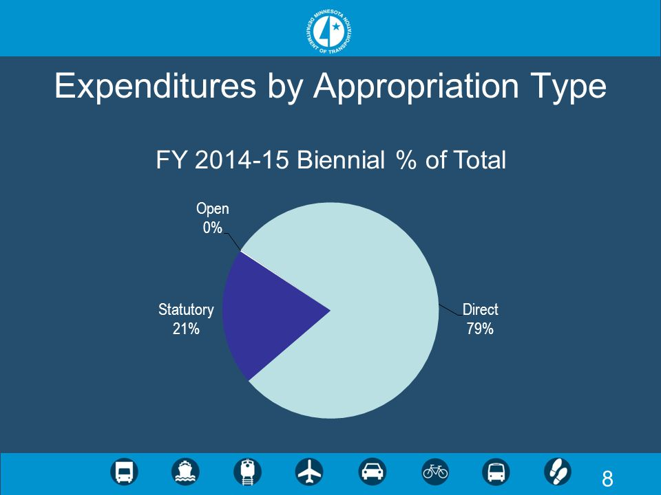29 State Road Construction Appropriation $125.4 million in FY 2014 and $137.6 million in FY 2015 (biennial total of $263 million) Increases state road construction appropriation to make available federal funds from MAP-21 No net fiscal impact - reflects both additional federal funds and additional expenditures