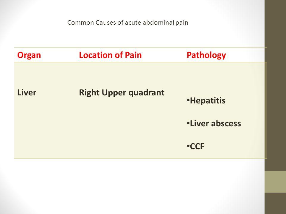 Common Causes of acute abdominal pain OrganLocation of PainPathology LiverRight Upper quadrant Hepatitis Liver abscess CCF