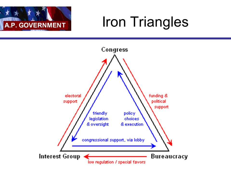 Iron Triangles