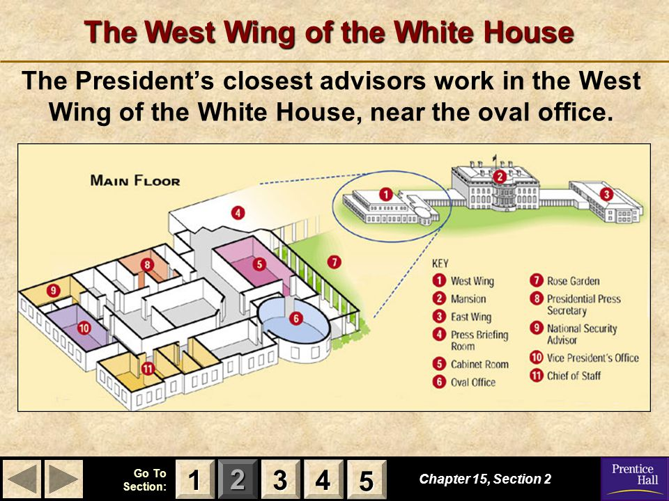 123 Go To Section: 4 5 The West Wing of the White House Chapter 15, Section 2 3333 4444 1111 5555 The President's closest advisors work in the West Wi