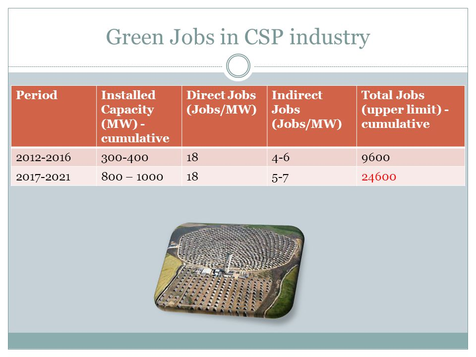 Green Jobs in CSP industry PeriodInstalled Capacity (MW) - cumulative Direct Jobs (Jobs/MW) Indirect Jobs (Jobs/MW) Total Jobs (upper limit) - cumulative 2012-2016300-400184-69600 2017-2021800 – 1000185-724600
