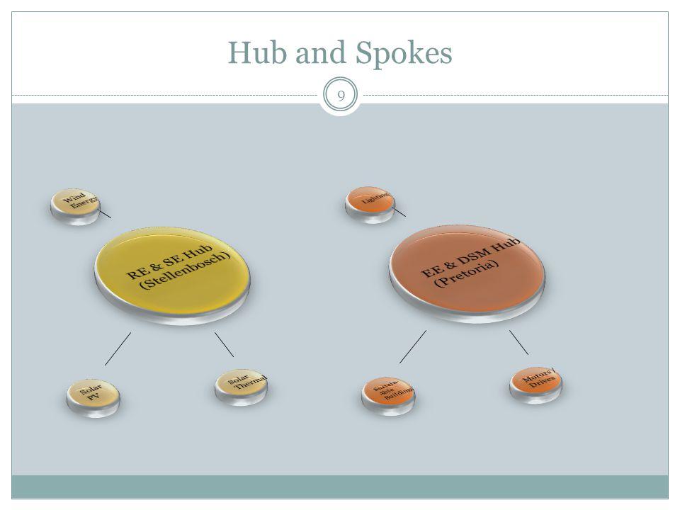 Hub and Spokes 9