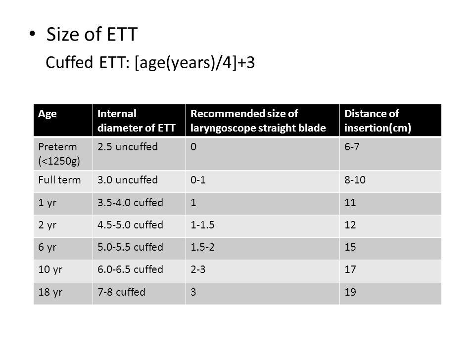 Size of ETT Cuffed ETT: [age(years)/4]+3 AgeInternal diameter of ETT Recommended size of laryngoscope straight blade Distance of insertion(cm) Preterm (<1250g) 2.5 uncuffed06-7 Full term3.0 uncuffed0-18-10 1 yr3.5-4.0 cuffed111 2 yr4.5-5.0 cuffed1-1.512 6 yr5.0-5.5 cuffed1.5-215 10 yr6.0-6.5 cuffed2-317 18 yr7-8 cuffed319