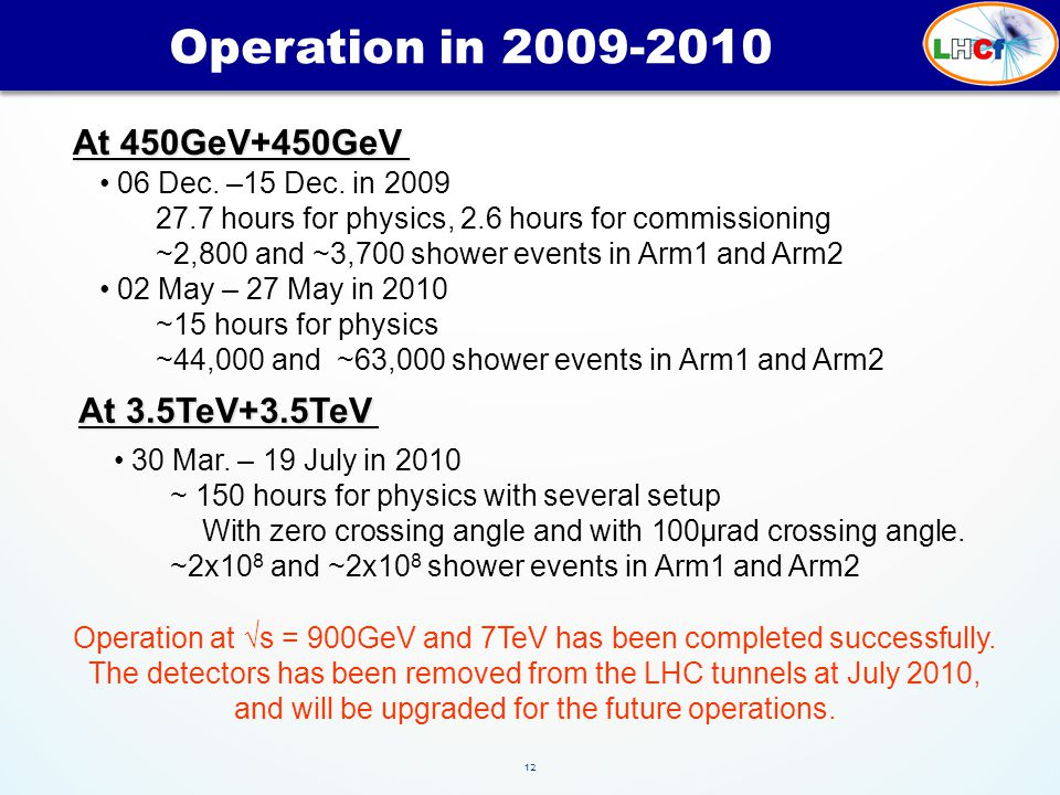 12 Operation in 2009-2010 At 450GeV+450GeV 06 Dec. –15 Dec. in 2009 27.7 hours for physics, 2.6 hours for commissioning ~2,800 and ~3,700 shower event
