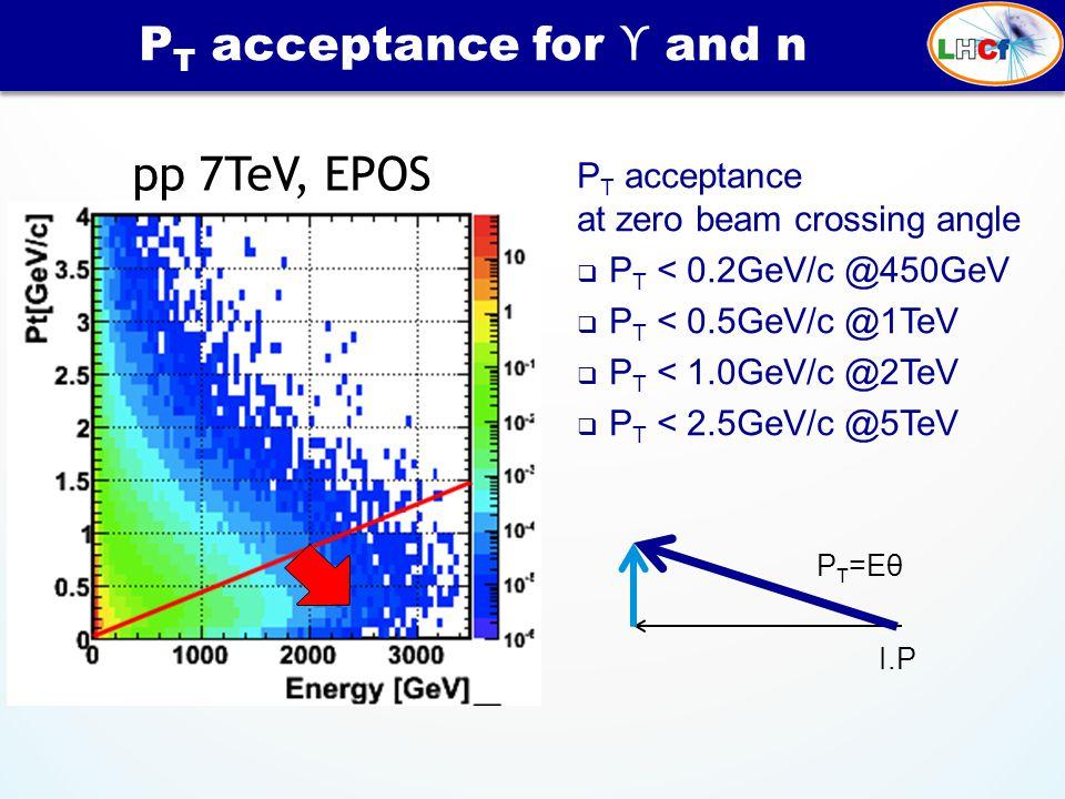 P T acceptance at zero beam crossing angle  P T < 0.2GeV/c @450GeV  P T < 0.5GeV/c @1TeV  P T < 1.0GeV/c @2TeV  P T < 2.5GeV/c @5TeV P T acceptanc