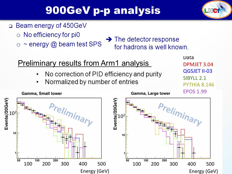  Beam energy of 450GeV o No efficiency for pi0 o ~ energy @ beam test SPS 900GeV p-p analysis Preliminary results from Arm1 analysis No correction of PID efficiency and purity Normalized by number of entries  The detector response for hadrons is well known.