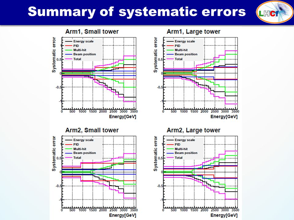Summary of systematic errors 34