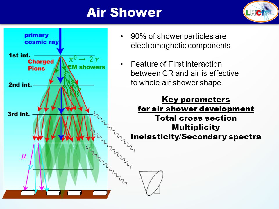 Air Shower 90% of shower particles are electromagnetic components.