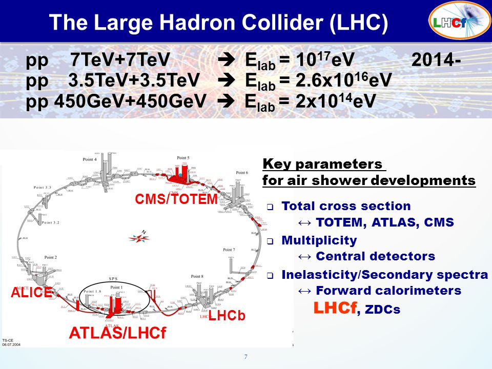 7 The Large Hadron Collider (LHC) pp 7TeV+7TeV  E lab = 10 17 eV pp 7TeV+7TeV  E lab = 10 17 eV pp 3.5TeV+3.5TeV  E lab = 2.6x10 16 eV pp 3.5TeV+3.