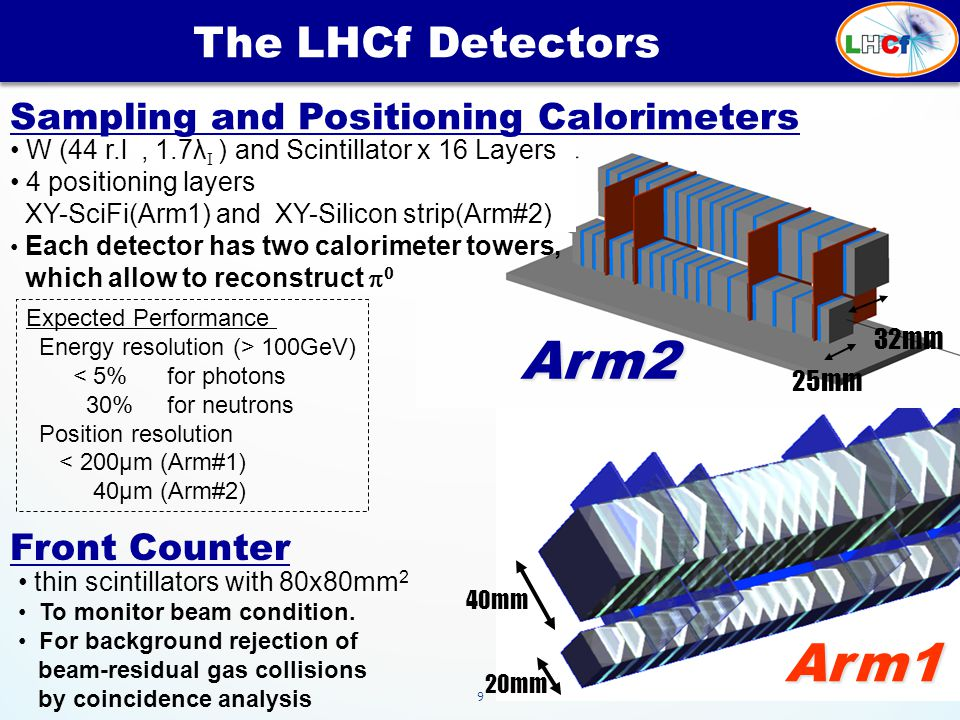 9 40mm 20mm 25mm 32mm The LHCf Detectors Expected Performance Energy resolution (> 100GeV) < 5% for photons 30% for neutrons Position resolution < 200μm (Arm#1) 40μm (Arm#2) Sampling and Positioning Calorimeters W (44 r.l, 1.7λ I ) and Scintillator x 16 Layers 4 positioning layers XY-SciFi(Arm1) and XY-Silicon strip(Arm#2) Each detector has two calorimeter towers, which allow to reconstruct   Front Counter thin scintillators with 80x80mm 2 To monitor beam condition.