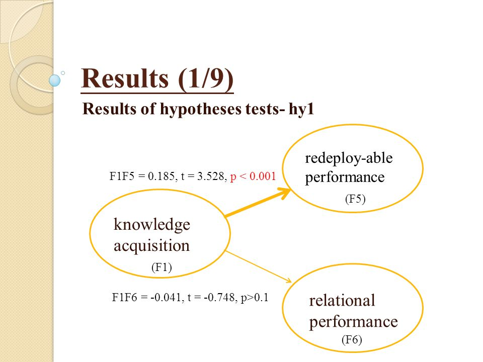 Results (1/9) Results of hypotheses tests- hy1 knowledge acquisition redeploy-able performance relational performance F1F5 = 0.185, t = 3.528, p < 0.001 F1F6 = -0.041, t = -0.748, p>0.1 (F1) (F5) (F6)