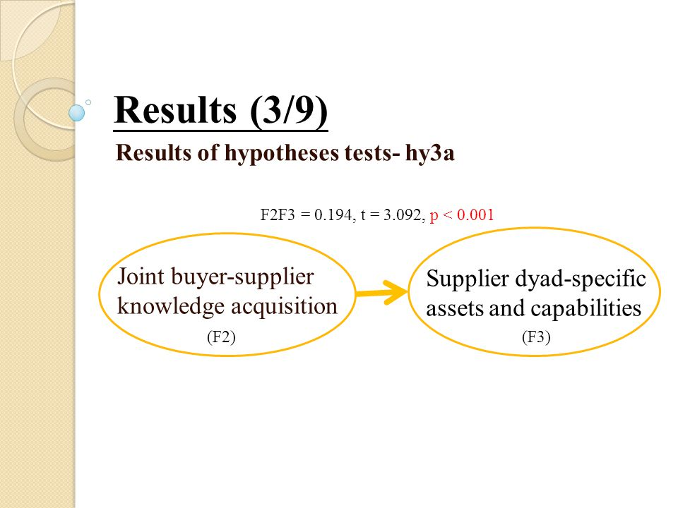 Results (3/9) Results of hypotheses tests- hy3a Joint buyer-supplier knowledge acquisition Supplier dyad-specific assets and capabilities F2F3 = 0.194, t = 3.092, p < 0.001 (F2)(F3)