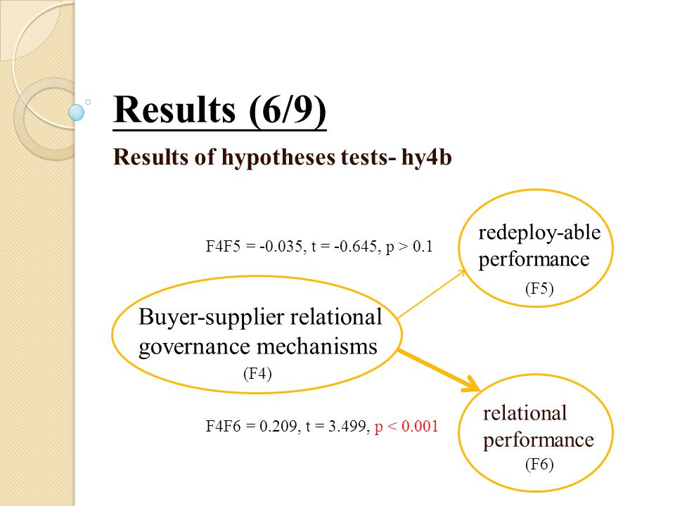Results (6/9) Results of hypotheses tests- hy4b relational performance redeploy-able performance Buyer-supplier relational governance mechanisms F4F5 = -0.035, t = -0.645, p > 0.1 F4F6 = 0.209, t = 3.499, p < 0.001 (F4) (F5) (F6)