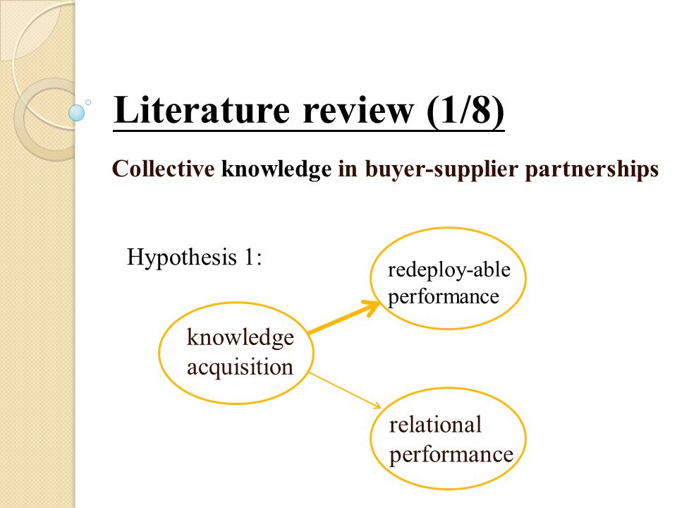 Literature review (1/8) Collective knowledge in buyer-supplier partnerships knowledge acquisition redeploy-able performance relational performance Hypothesis 1: