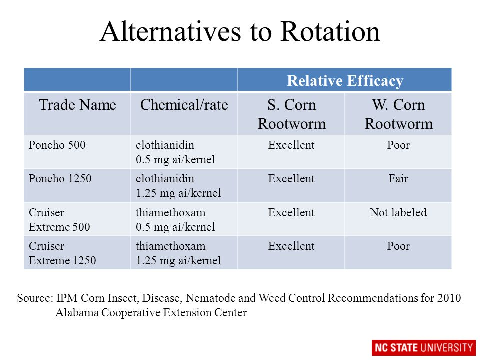Alternatives to Rotation Relative Efficacy Trade NameChemical/rateS.