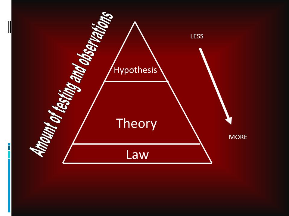 Hypothesis vs.Theory  In science, nothing can ever be proved.