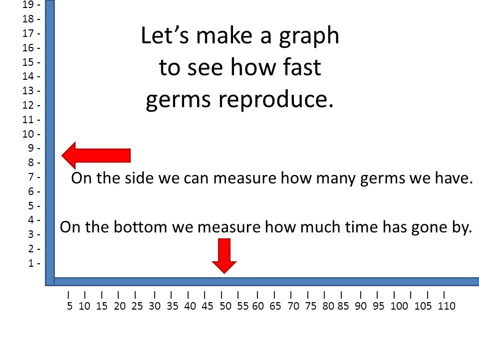 Let's make a graph to see how fast germs reproduce.