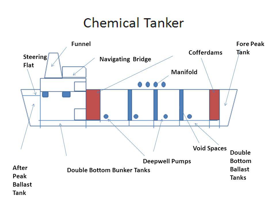 Funnel Navigating Bridge Manifold Deepwell Pumps Double Bottom Bunker Tanks Cofferdams Double Bottom Ballast Tanks Fore Peak Tank Steering Flat After