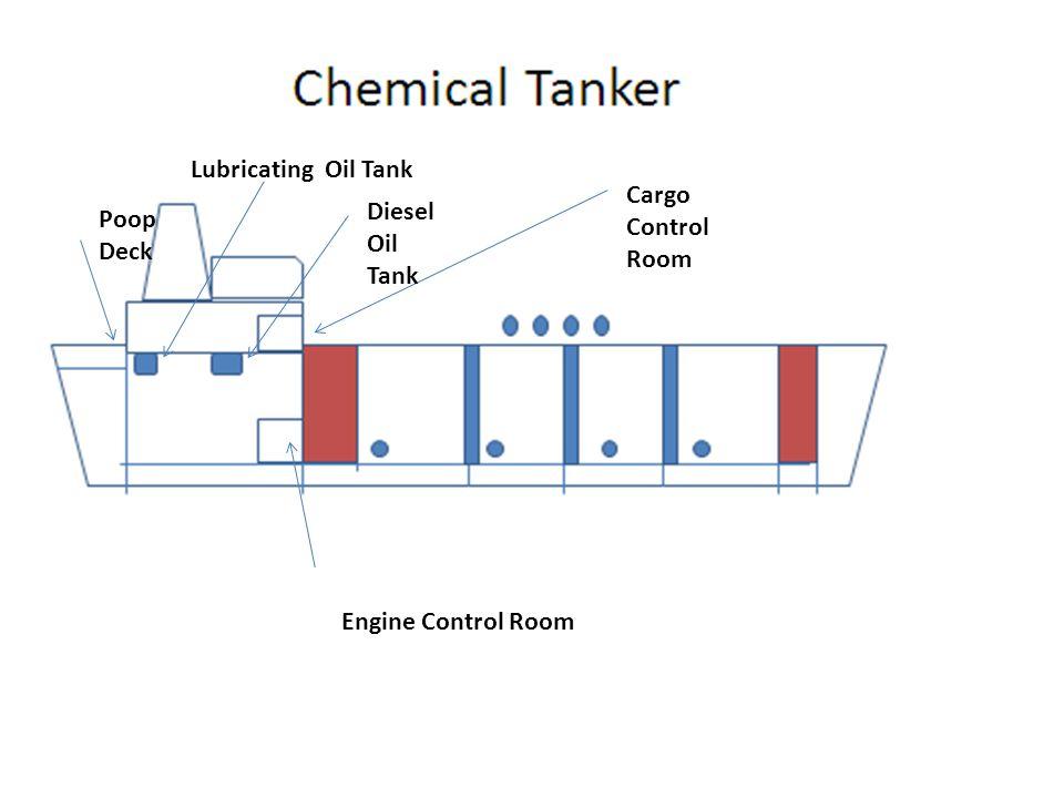 Poop Deck Lubricating Oil Tank Diesel Oil Tank Cargo Control Room Engine Control Room