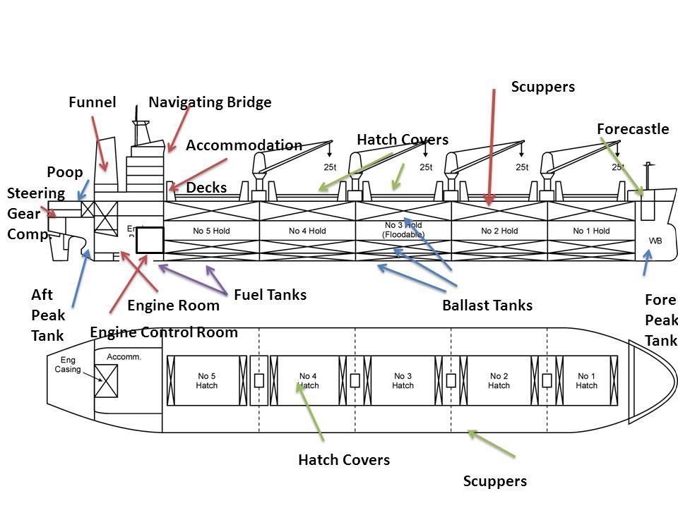 Navigating Bridge Accommodation Engine Room Poop Fore Peak Tank Aft Peak Tank Forecastle Fuel Tanks Ballast Tanks Funnel Steering Gear Comp. Decks Hat