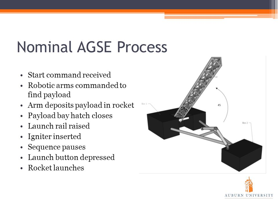 Nominal AGSE Process Start command received Robotic arms commanded to find payload Arm deposits payload in rocket Payload bay hatch closes Launch rail raised Igniter inserted Sequence pauses Launch button depressed Rocket launches