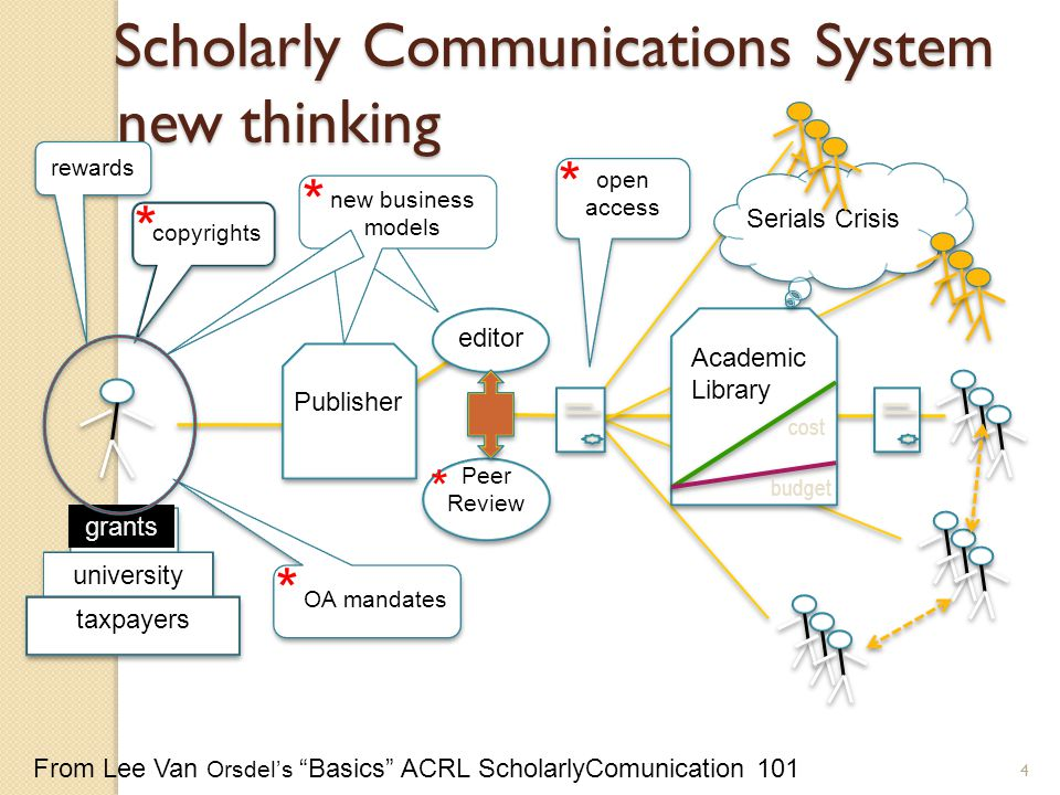 Publisher editor Peer Review Academic Library cost budget Scholarly Communications System Scholarly Communications System new thinking Serials Crisis copyrights grants university taxpayers rewards new business models OA mandates open access * * * * * From Lee Van Orsdel's Basics ACRL ScholarlyComunication 101 4