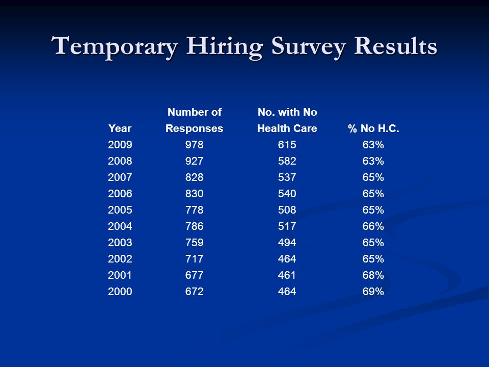 Temporary Hiring Survey Results Number ofNo. with No YearResponsesHealth Care% No H.C.