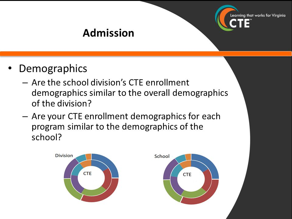 Admission Demographics – Are the school division's CTE enrollment demographics similar to the overall demographics of the division.