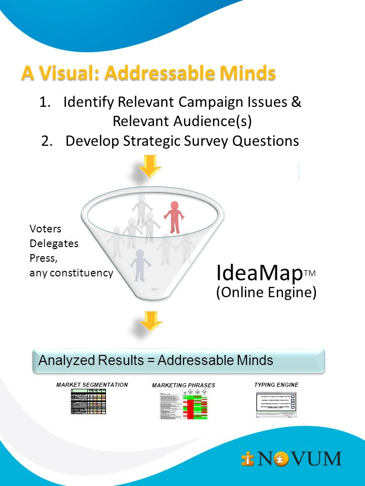 A Visual: Addressable Minds 1.Identify Relevant Campaign Issues & Relevant Audience(s) 2.Develop Strategic Survey Questions IdeaMap TM Voters Delegates Press, any constituency (Online Engine) Analyzed Results = Addressable Minds