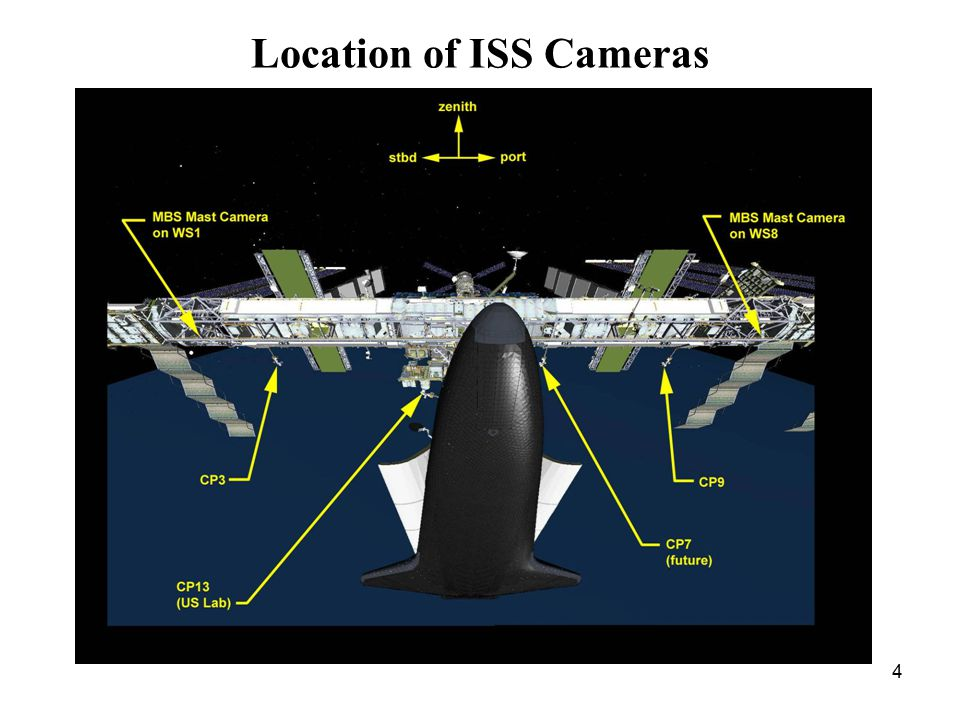 4 Location of ISS Cameras