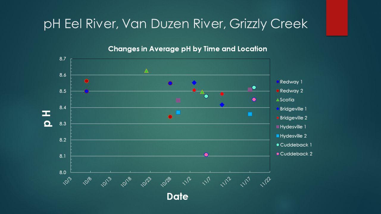 pH Eel River, Van Duzen River, Grizzly Creek