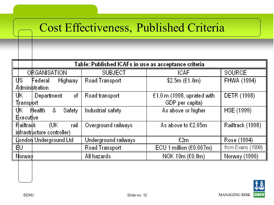 ©DNVSlide no: 12 Cost Effectiveness, Published Criteria