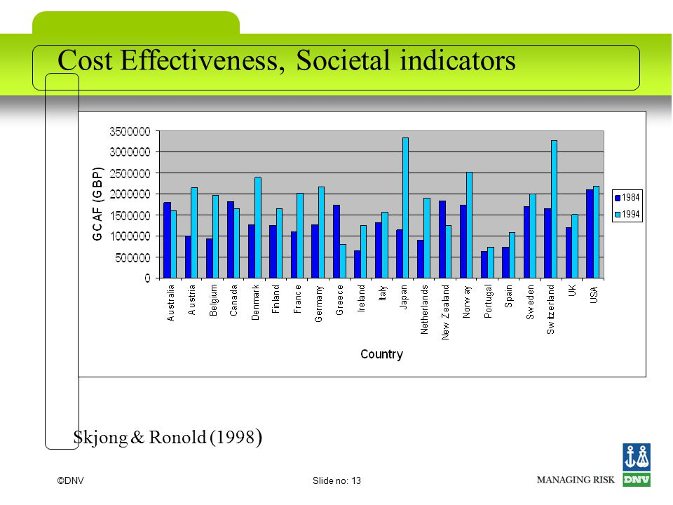 ©DNVSlide no: 13 Cost Effectiveness, Societal indicators Skjong & Ronold (1998 )