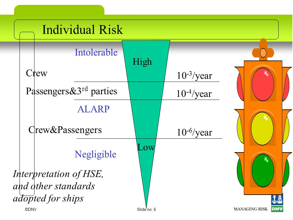 ©DNVSlide no: 6 Individual Risk Intolerable ALARP Negligible 10 -3 /year 10 -4 /year 10 -6 /year Crew Passengers&3 rd parties Crew&Passengers Interpretation of HSE, and other standards adopted for ships High Low