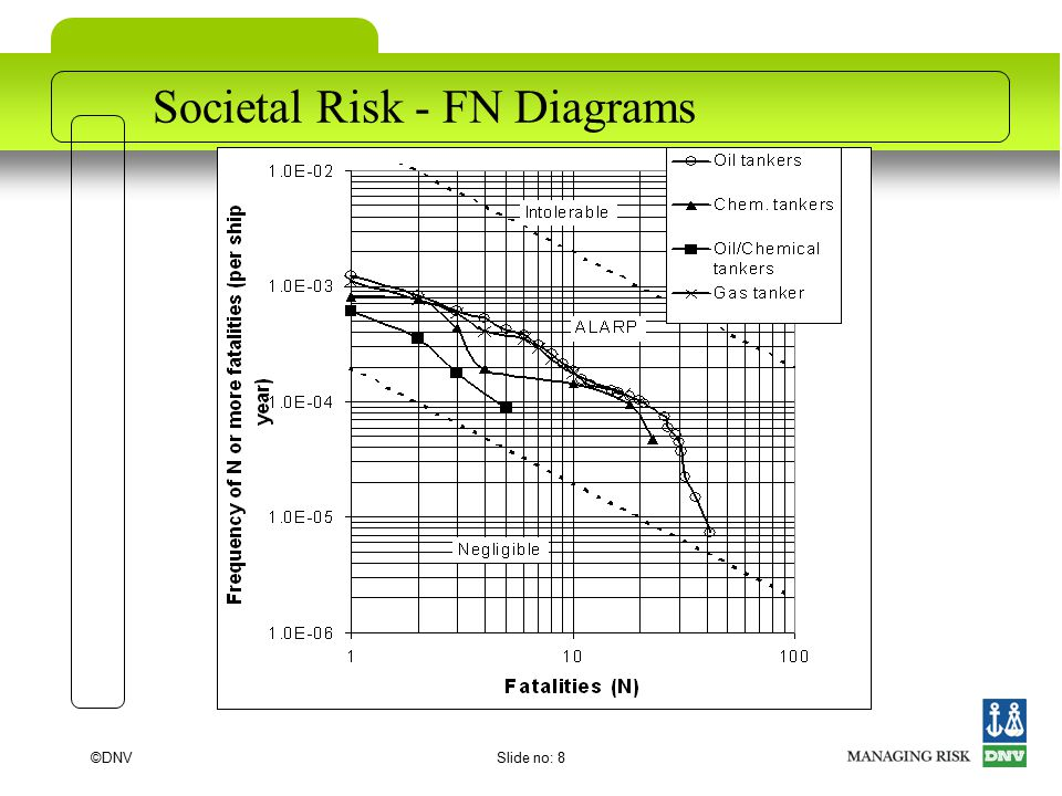 ©DNVSlide no: 8 Societal Risk - FN Diagrams